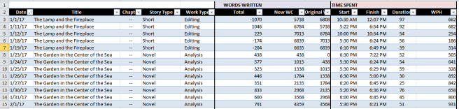 Screenshot of an Excel spreadsheet with a month's worth of work recorded.